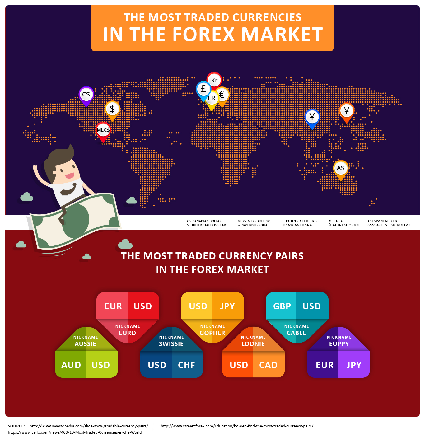 Most Traded Currency Pairs in the Forex Market infographics