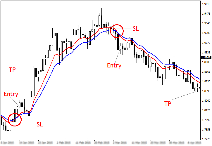 Moving Averages and Forex Strategy