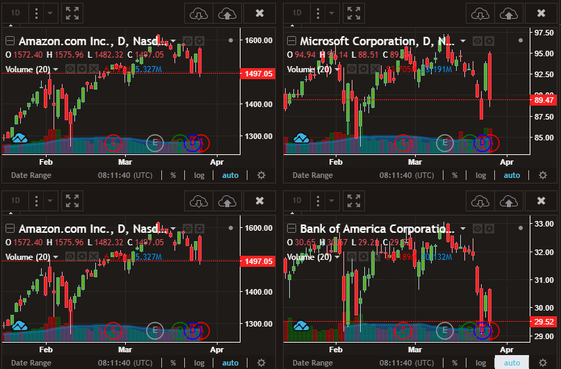 PAC Equity charts